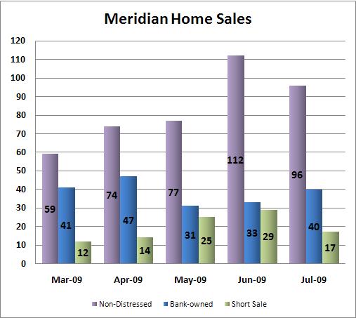 Meridian Id Home Sales