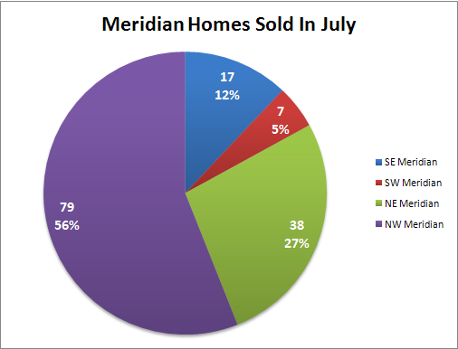 Meridian Id Homes Sold In July