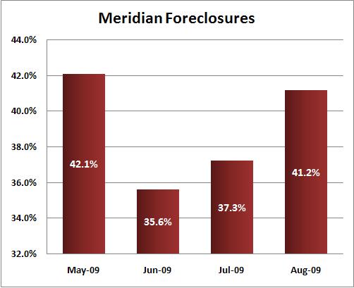 Meridian Foreclosures