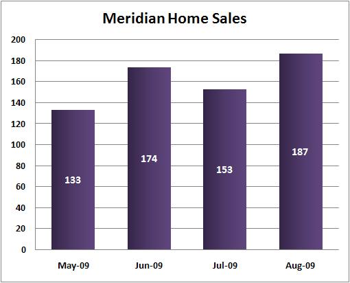 Meridian home sales 2