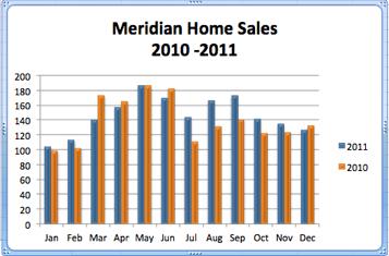 Meridian ID Home Sales 2010-2011