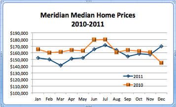 Meridian ID Median Home Prices 2010-2011