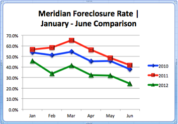 Meridian Idaho Foreclosure Market Share | Jan. - June Comparison