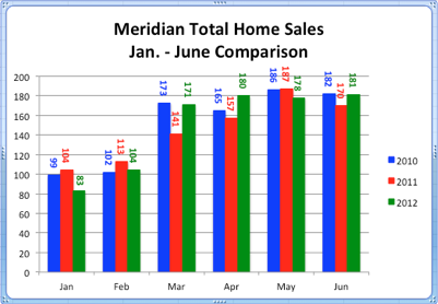Meridian Idaho Home Sales | Jan. - June Comparison