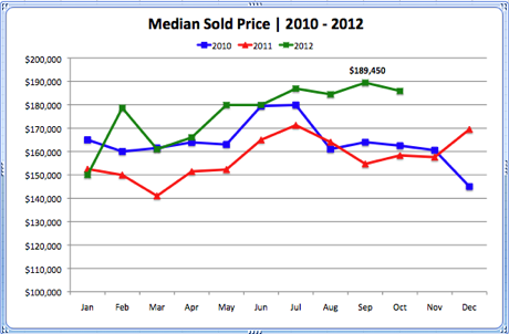 Median Sold Price 2010 - 2012