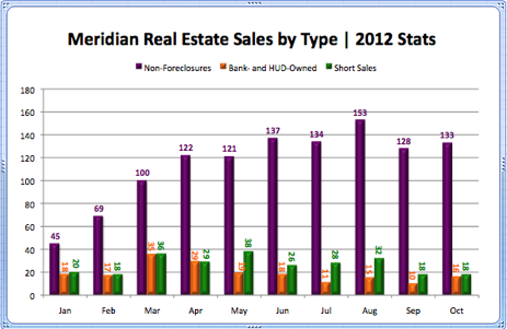 Meridian Real Estate Sales by Type 2012 Stats
