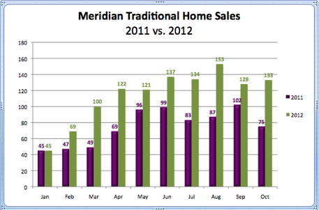 Meridian Traditional Home Sales 2011 vs. 2012