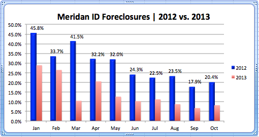 Foreclosures_Meridian '12-'13