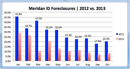 Foreclosures_Meridian '12-'13