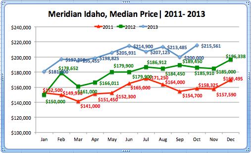 Meridian, ID Median '11-'13
