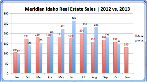 Real Estate Sales, Meridian '12-'13