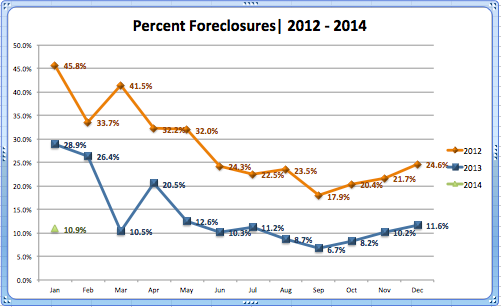 Foreclosure Percentage '12-'13