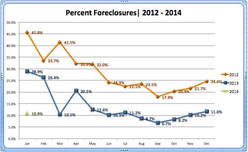 Foreclosure Percentage '12-'13