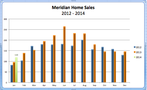 Meridian Home Sales '14