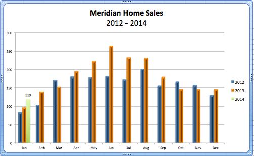 Meridian Home Sales '14