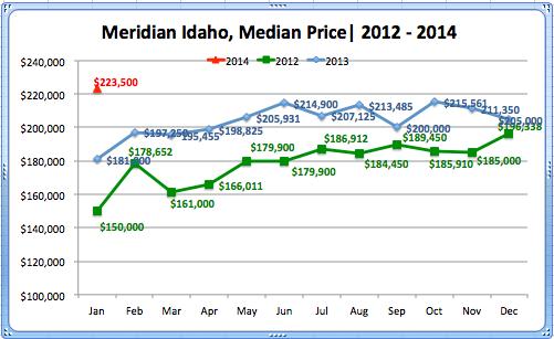 Meridian Median '14