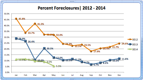 Foreclosure Rate in Meridian May '14