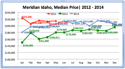 Meridian Median Home Price, May '14