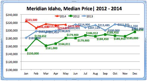 Meridian Median Home Price, May '14