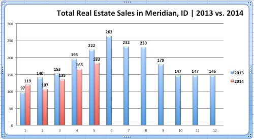 Total Real Estate Sales, Meridian '13 vs. '14